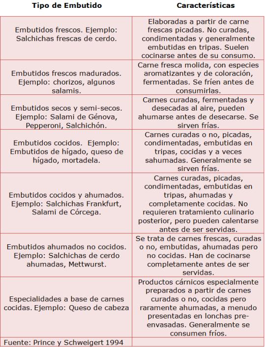Principales-embutidos-y-sus-características-el-Portal-del-Chacinado