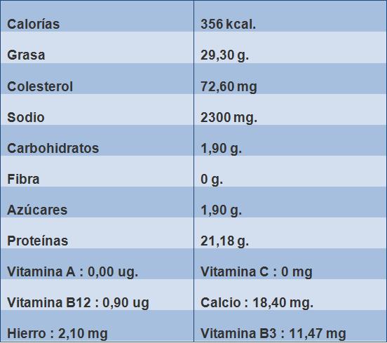 Tabla-de-información-nutricional-del-chorizo-El-Portal-del-Chacinado